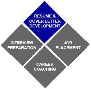 How to Write a Great Resume and Cover Letter - YouTube